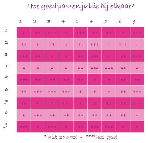 Relatie Numerologie Hoe Goed Passen Jullie Bij Elkaar
